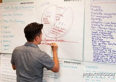ormat-leadership-training-for-managers-el-centro-breakthrough-israel-blumgart